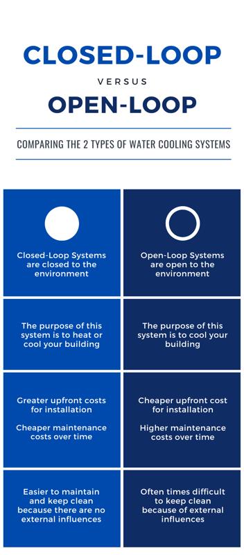 ClosedLoop vs OpenLoop (1)-1