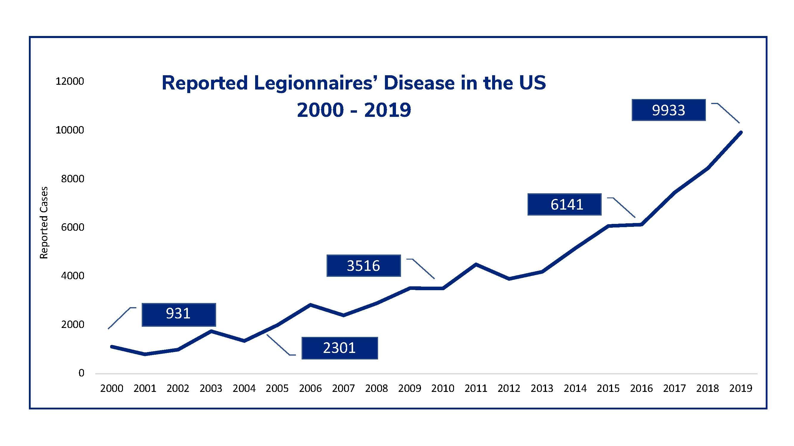 Disease Graph (#2)