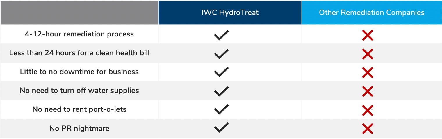 HydroTreat Website Graphic