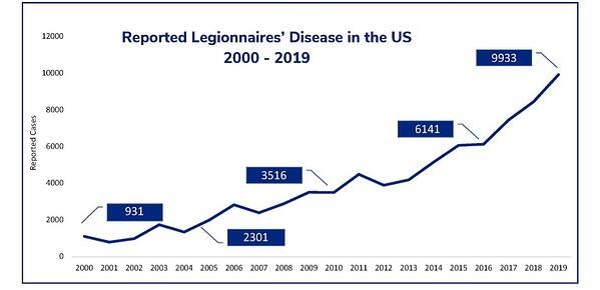 LegionellaGraph
