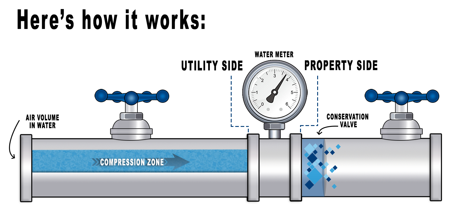 Water Savings How it Works Graphic